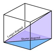 how to find the length of a cube