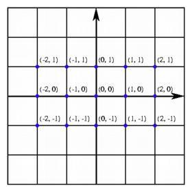 coordinates and axes