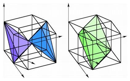 coordinates for hypercube slices